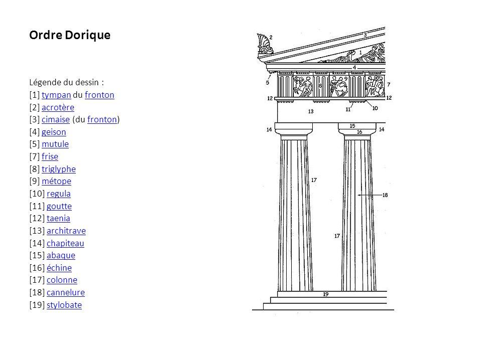 Ordre Dorique Légende du dessin : [1] tympan du fronton [2] acrotère